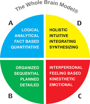 Psychometric Tools And Assessments Our Expertise Aspire Consulting